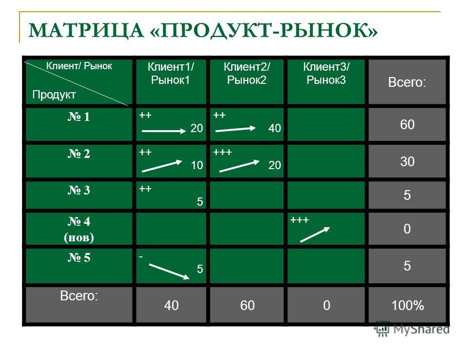 МАТРИЦА «ПРОДУКТ-РЫНОК» Клиент/ Рынок Клиент1/ Рынок1 Клиент2/ Рынок2 Клиент3/ Рынок3 Всего: 1 ++ 20 ++ 40 60 2 ++ 10 +++ 20 30 3 ++ 5 5 4 (нов) +++ 0 5 -5-5 5 Всего: 40600100% Продукт