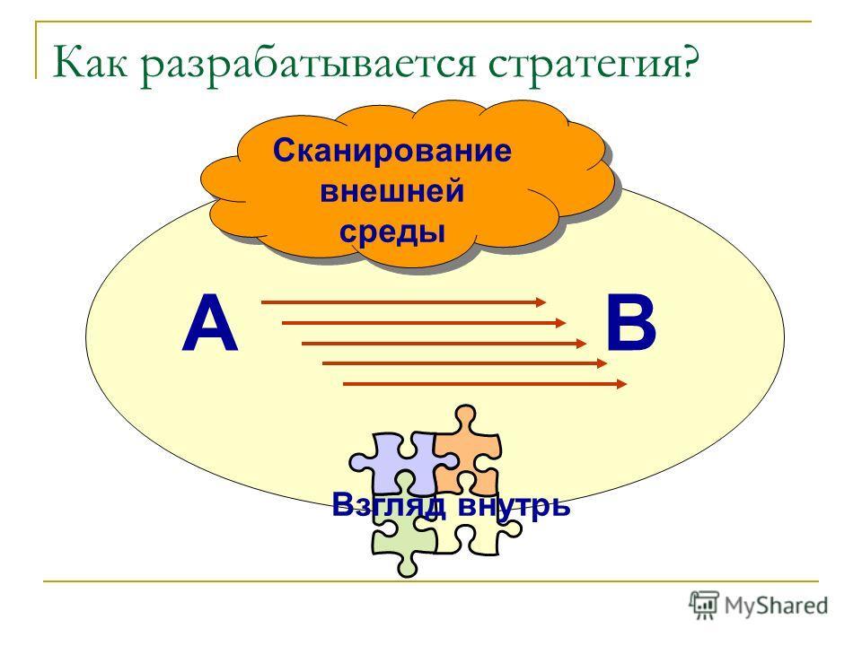 Как разрабатывается стратегия? AB Сканирование внешней среды Взгляд внутрь