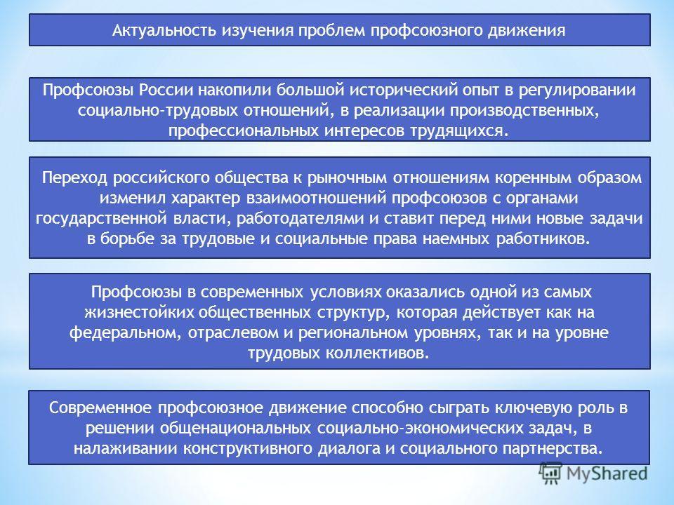 Актуальность изучения проблем профсоюзного движения Профсоюзы России накопили большой исторический опыт в регулировании социально-трудовых отношений, в реализации производственных, профессиональных интересов трудящихся. Переход российского общества к
