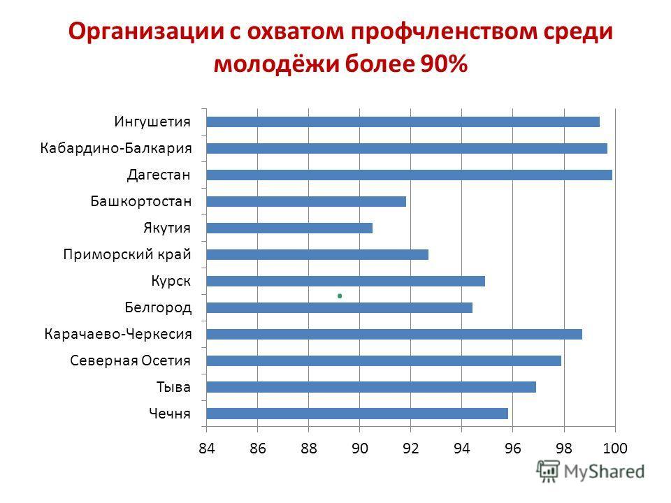 : Организации с охватом профчленством среди молодёжи более 90%