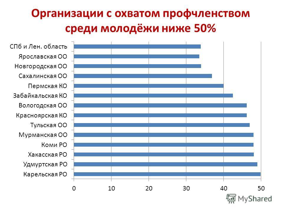 Организации с охватом профчленством среди молодёжи ниже 50%