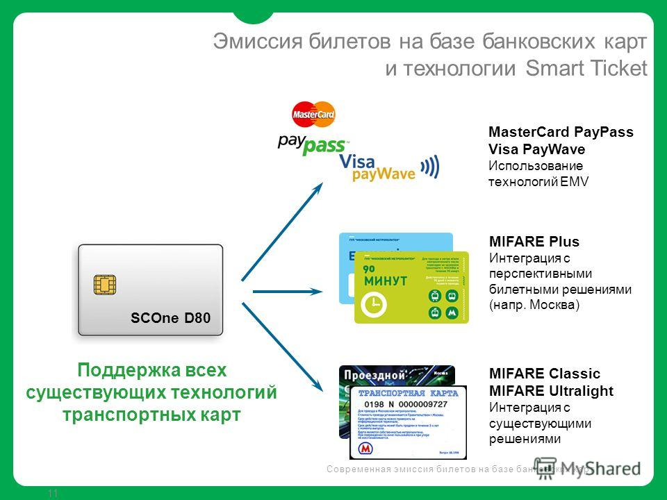 11 SCOne D80 Поддержка всех существующих технологий транспортных карт MasterCard PayPass Visa PayWave Использование технологий EMV MIFARE Plus Интеграция с перспективными билетными решениями (напр. Москва) MIFARE Classic MIFARE Ultralight Интеграция