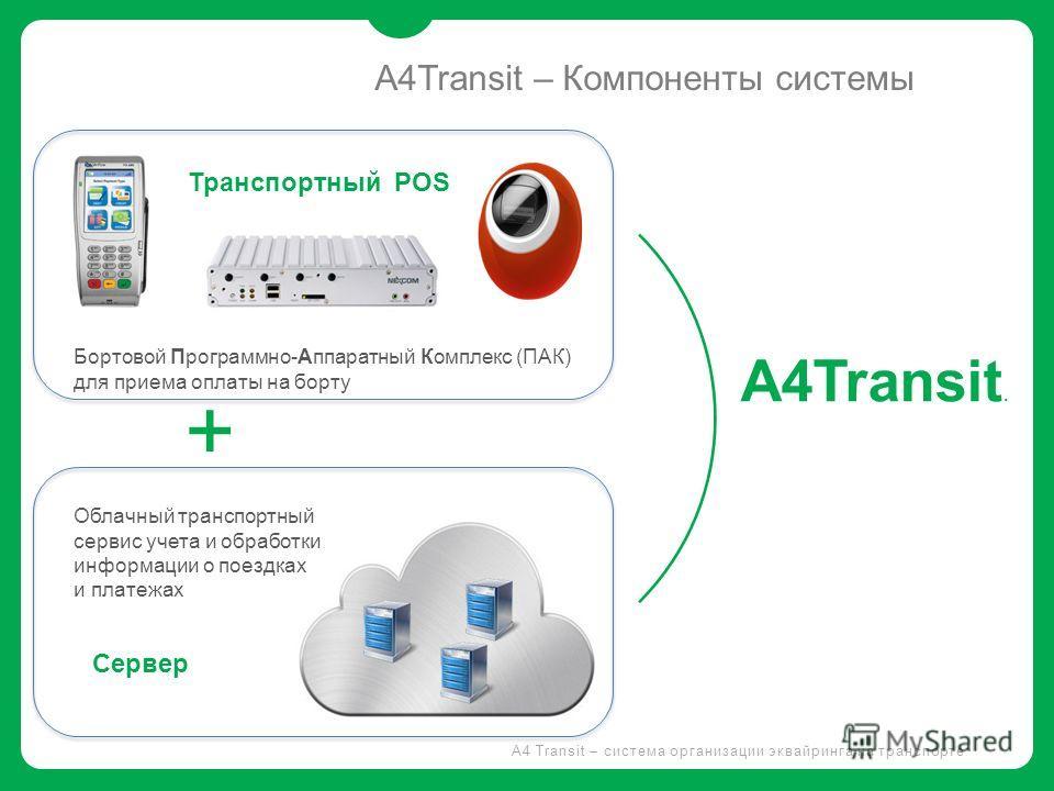A4 Transit – система организации эквайринга на транспорте A4Transit. + Облачный транспортный сервис учета и обработки информации о поездках и платежах Бортовой Программно-Аппаратный Комплекс (ПАК) для приема оплаты на борту Транспортный POS Сервер A4