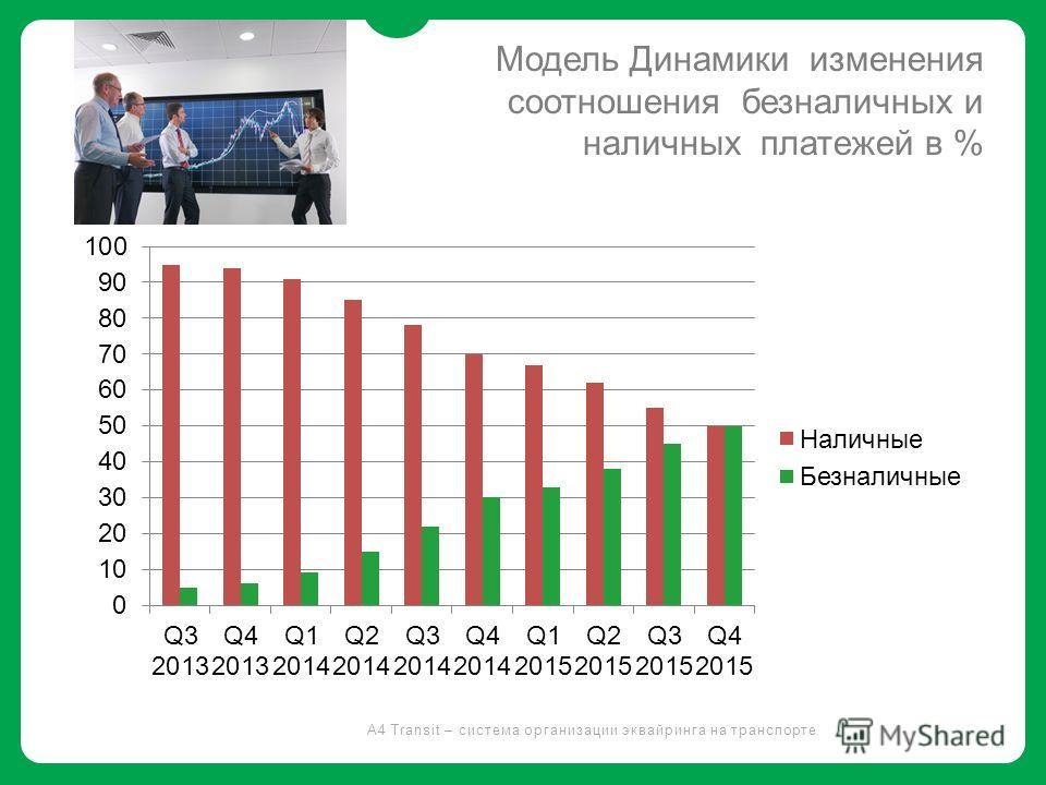 Модель Динамики изменения соотношения безналичных и наличных платежей в % A4 Transit – система организации эквайринга на транспорте