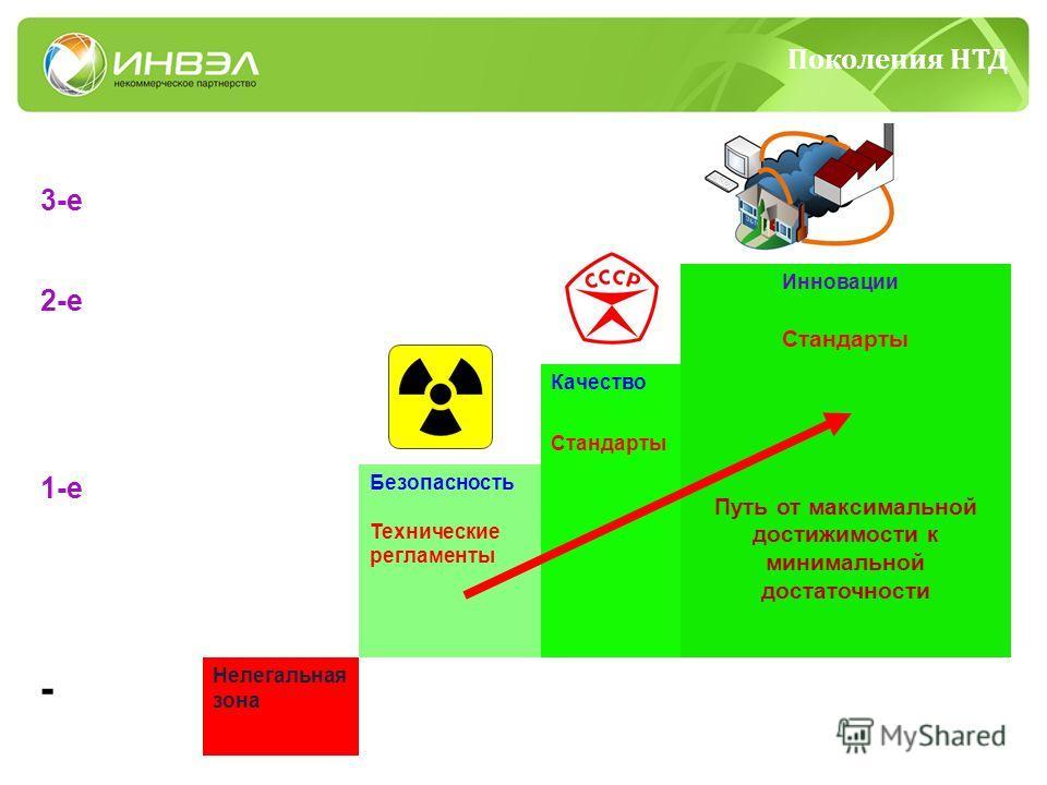 3-е 2-е Инновации Стандарты Путь от максимальной достижимости к минимальной достаточности Качество Стандарты 1-е Безопасность Технические регламенты - Нелегальная зона Поколения НТД