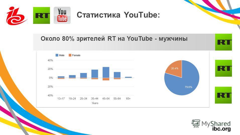 Около 80% зрителей RT на YouTube - мужчины Статистика YouTube:
