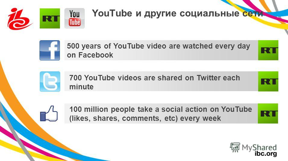 500 years of YouTube video are watched every day on Facebook 700 YouTube videos are shared on Twitter each minute 100 million people take a social action on YouTube (likes, shares, comments, etc) every week YouTube и другие социальные сети