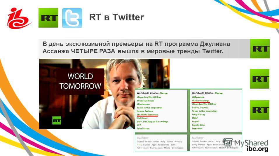 RT в Twitter В день эксклюзивной премьеры на RT программа Джулиана Ассанжа ЧЕТЫРЕ РАЗА вышла в мировые тренды Twitter.