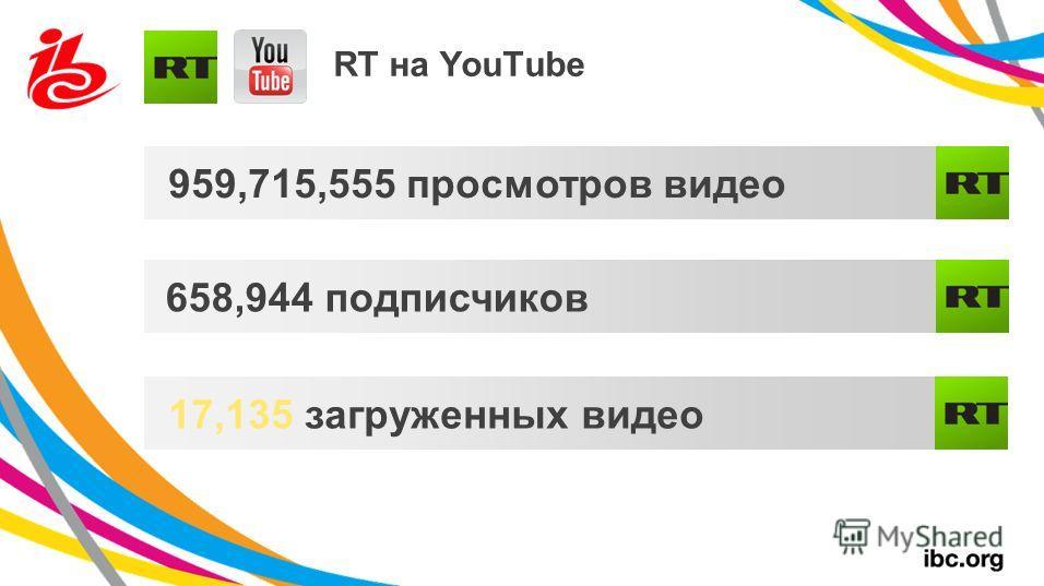 RT на YouTube 959,715,555 просмотров видео 658,944 подписчиков 17,135 загруженных видео