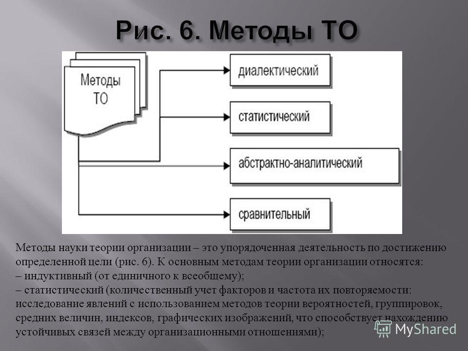 Методы науки теории организации – это упорядоченная деятельность по достижению определенной цели ( рис. 6). К основным методам теории организации относятся : – индуктивный ( от единичного к всеобщему ); – статистический ( количественный учет факторов