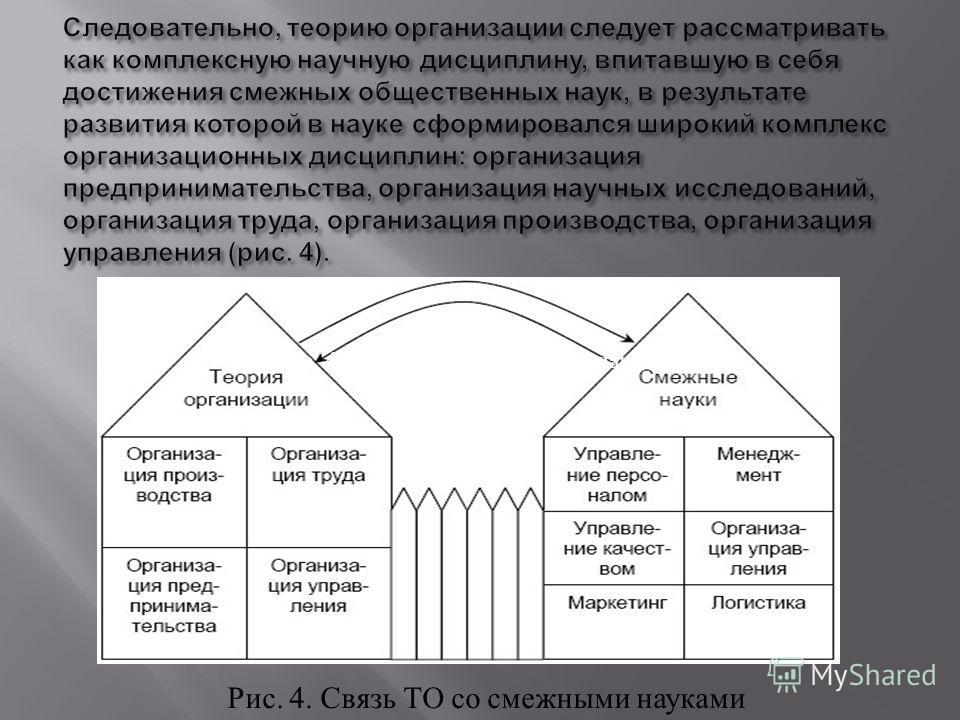 Рис. 4. Связь ТО со смежными науками