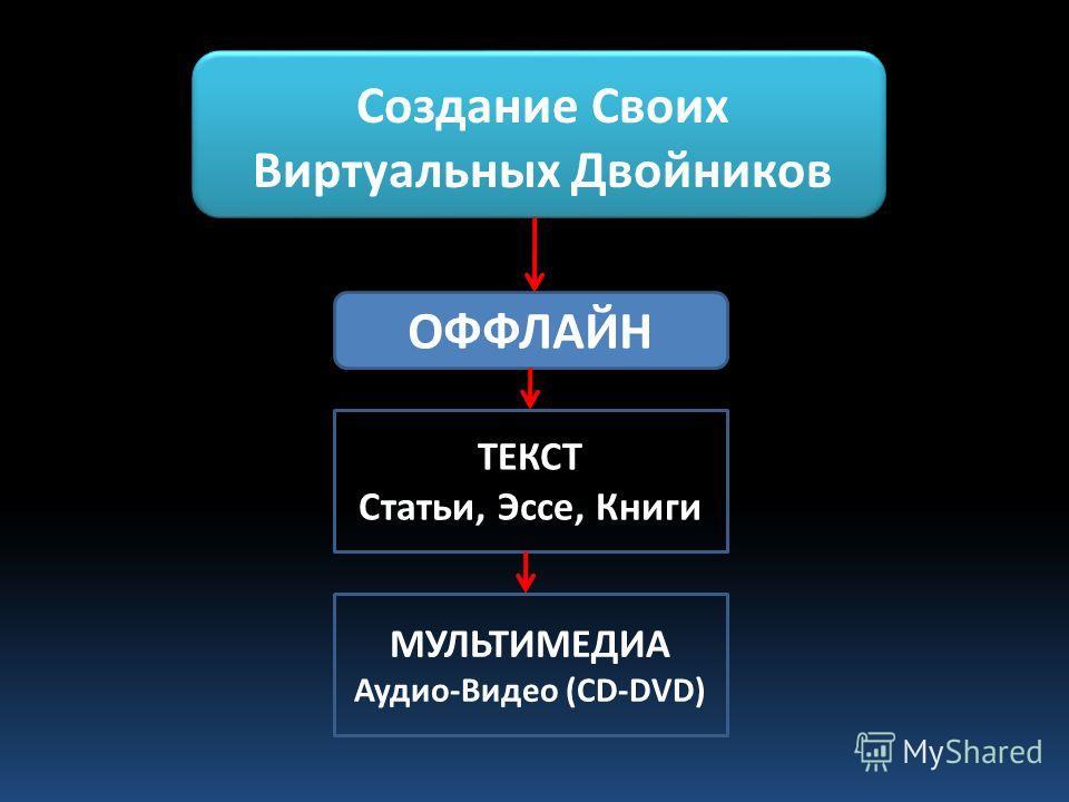 Создание Своих Виртуальных Двойников ОФФЛАЙН ТЕКСТ Статьи, Эссе, Книги МУЛЬТИМЕДИА Аудио-Видео (CD-DVD)