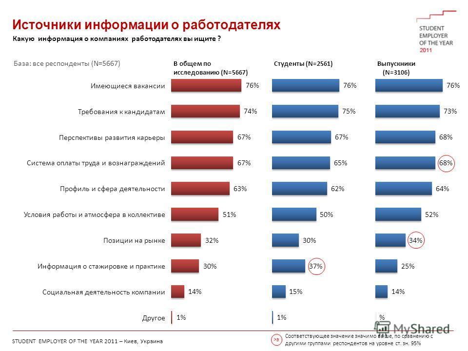 STUDENT EMPLOYER OF THE YEAR 2011 – Киев, Украина Соответствующее значение значимо выше, по сравнению с другими группами респондентов на уровне ст. зн. 95% >a Источники информации о работодателях Имеющиеся вакансии Требования к кандидатам Перспективы