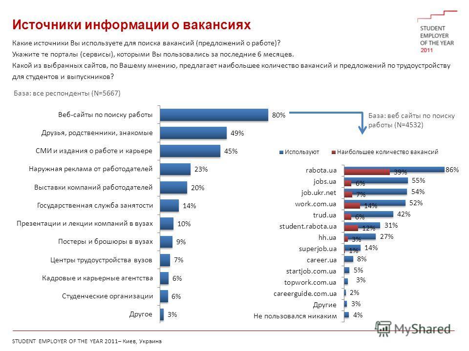 STUDENT EMPLOYER OF THE YEAR 2011– Киев, Украина Источники информации о вакансиях Какие источники Вы используете для поиска вакансий (предложений о работе)? Укажите те порталы (сервисы), которыми Вы пользовались за последние 6 месяцев. Какой из выбра