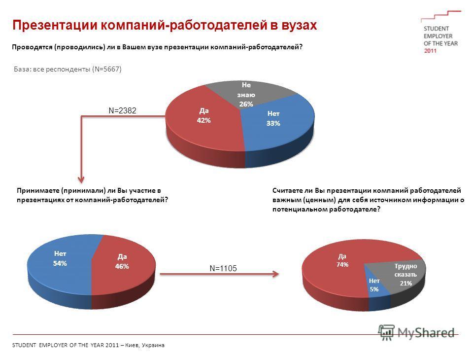 STUDENT EMPLOYER OF THE YEAR 2011 – Киев, Украина Считаете ли Вы презентации компаний работодателей важным (ценным) для себя источником информации о потенциальном работодателе? Презентации компаний-работодателей в вузах Проводятся (проводились) ли в