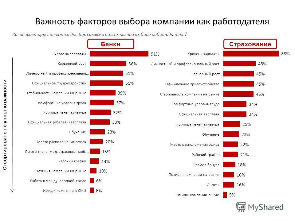 Важность факторов выбора компании как работодателя Отсортировано по уровню важности Какие факторы являются для Вас самыми важными при выборе работодателя? БанкиСтрахование