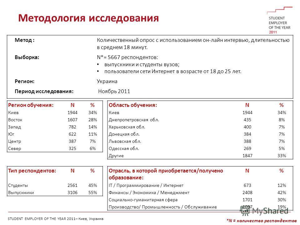 STUDENT EMPLOYER OF THE YEAR 2011– Киев, Украина Методология исследования *N = количество респондентов Метод :Количественный опрос с использованием он-лайн интервью, длительностью в среднем 18 минут. Выборка:N*= 5667 респондентов: выпускники и студен