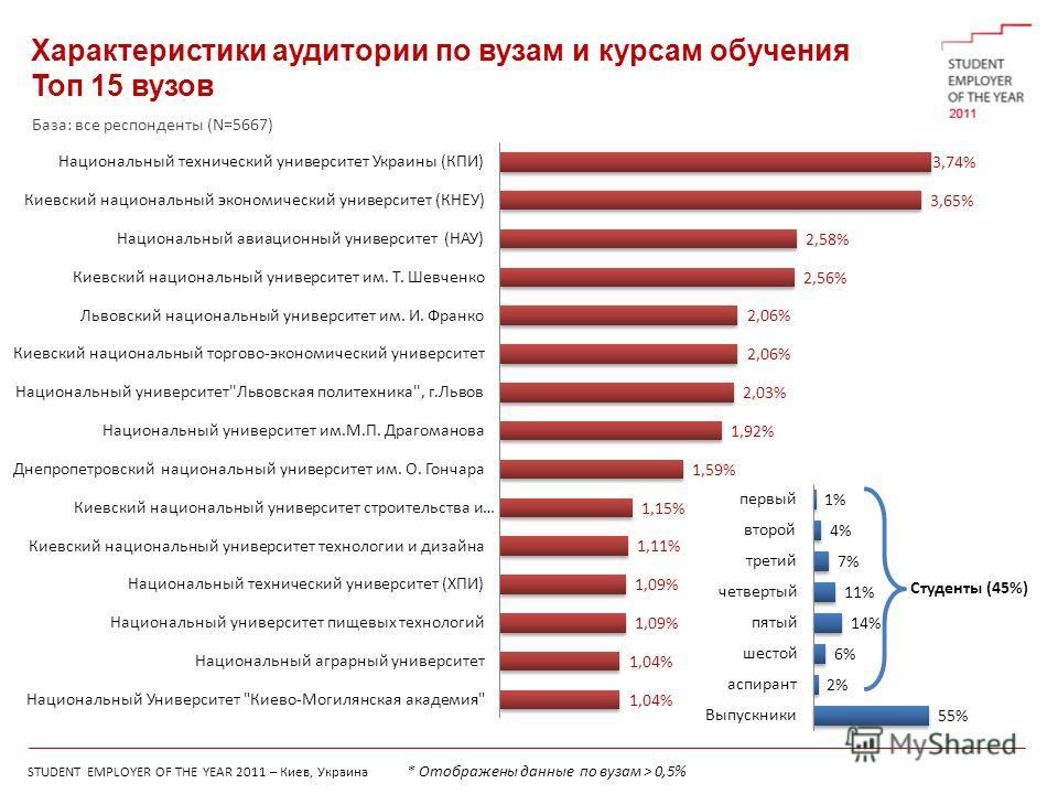 STUDENT EMPLOYER OF THE YEAR 2011 – Киев, Украина Характеристики аудитории по вузам и курсам обучения Топ 15 вузов Студенты (45%) * Отображены данные по вузам > 0,5% База: все респонденты (N=5667)