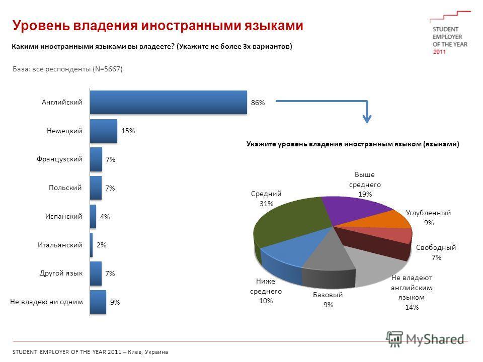 STUDENT EMPLOYER OF THE YEAR 2011 – Киев, Украина Уровень владения иностранными языками Какими иностранными языками вы владеете? (Укажите не более 3х вариантов) Укажите уровень владения иностранным языком (языками) База: все респонденты (N=5667)