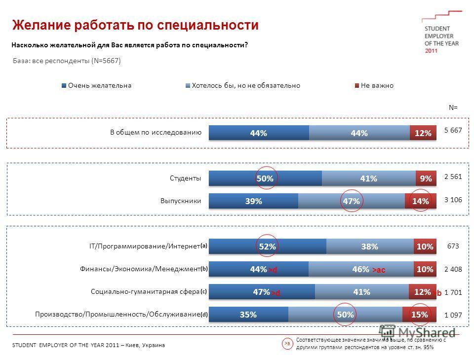 STUDENT EMPLOYER OF THE YEAR 2011 – Киев, Украина Желание работать по специальности Насколько желательной для Вас является работа по специальности? N= 5 667 2 561 3 106 673 2 408 1 701 1 097 Соответствующее значение значимо выше, по сравнению с други