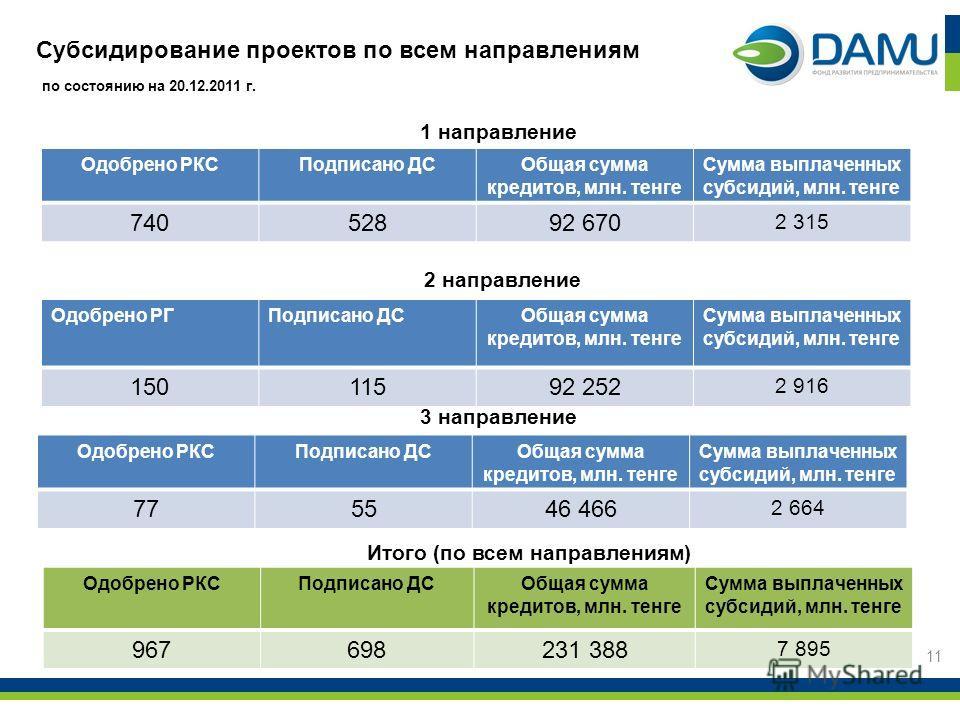 Субсидирование проектов по всем направлениям 1 направление 2 направление 11 по состоянию на 20.12.2011 г. Одобрено РКСПодписано ДСОбщая сумма кредитов, млн. тенге Сумма выплаченных субсидий, млн. тенге 74052892 670 2 315 Одобрено РГПодписано ДСОбщая