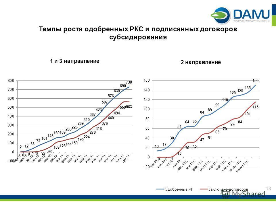 Темпы роста одобренных РКС и подписанных договоров субсидирования 1 и 3 направление 2 направление 13