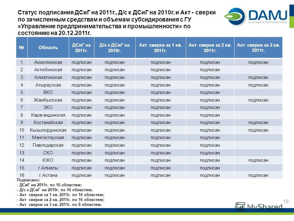 Статус подписания ДСиГ на 2011г., Д/с к ДСиГ на 2010г. и Акт - сверки по зачисленным средствам и объемам субсидирования с ГУ «Управление предпринимательства и промышленности» по состоянию на 20.12.2011г. 18 Область ДСиГ на 2011г. Д/с к ДСиГ на 2010г.