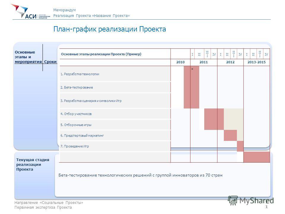 11 Направление «Социальные Проекты» Первичная экспертиза Проекта План-график реализации Проекта Основные этапы и мероприятия Cроки Текущая стадия реализации Проекта Текущая стадия реализации Проекта Бета-тестирование технологических решений с группой