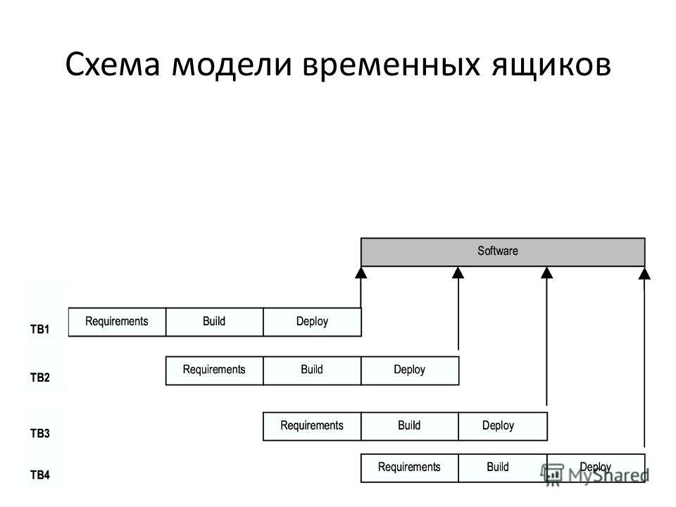Схема модели временных ящиков