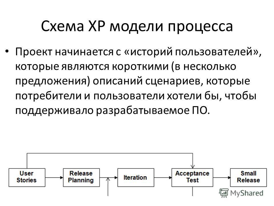 Схема XP модели процесса Проект начинается с «историй пользователей», которые являются короткими (в несколько предложения) описаний сценариев, которые потребители и пользователи хотели бы, чтобы поддерживало разрабатываемое ПО.
