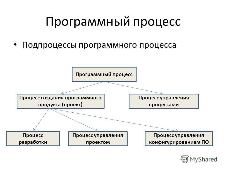 Программный процесс Подпроцессы программного процесса Программный процесс Процесс создания программного продукта (проект) Процесс управления процессами Процесс разработки Процесс управления проектом Процесс управления конфигурированием ПО