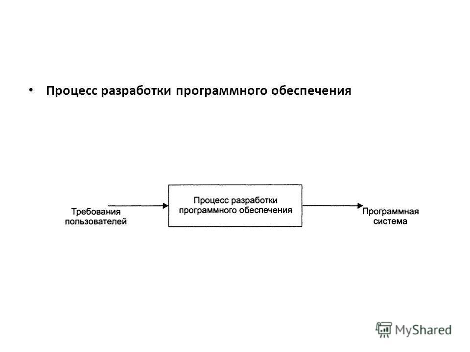Процесс разработки программного обеспечения