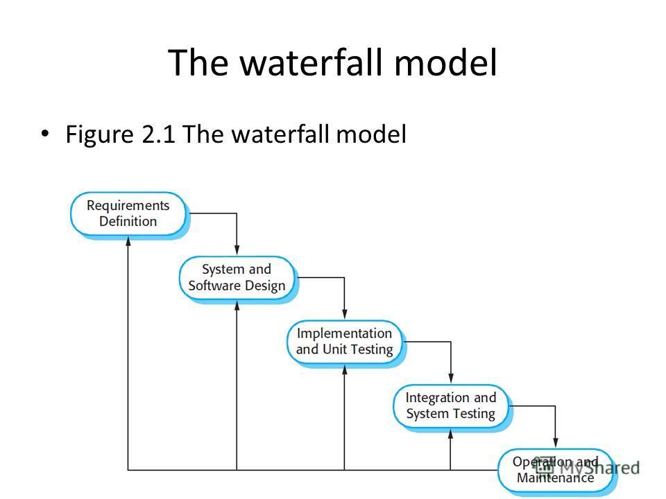 The waterfall model Figure 2.1 The waterfall model
