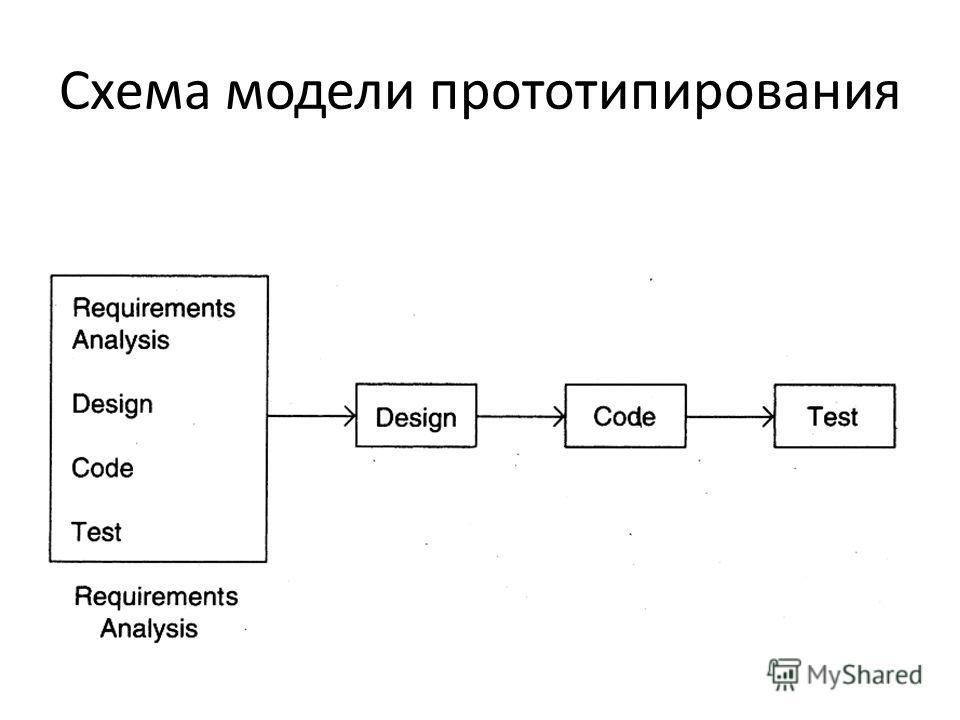Схема модели прототипирования
