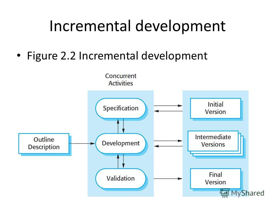 Incremental development Figure 2.2 Incremental development