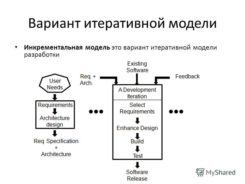 Вариант итеративной модели Инкрементальная модель это вариант итеративной модели разработки