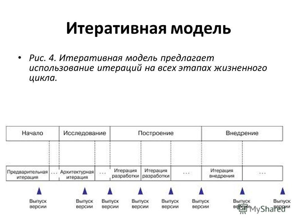 Итеративная модель Рис. 4. Итеративная модель предлагает использование итераций на всех этапах жизненного цикла.