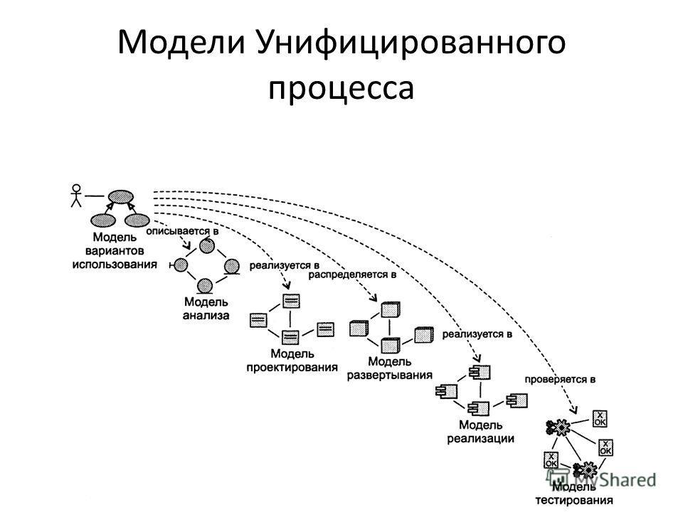 Модели Унифицированного процесса