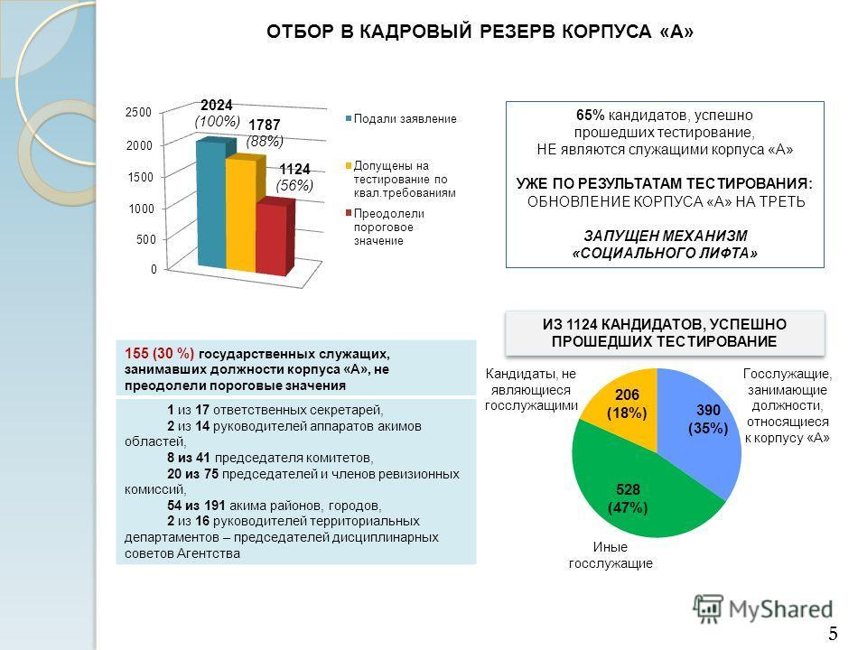 ОТБОР В КАДРОВЫЙ РЕЗЕРВ КОРПУСА «А» 65% кандидатов, успешно прошедших тестирование, НЕ являются служащими корпуса «А» УЖЕ ПО РЕЗУЛЬТАТАМ ТЕСТИРОВАНИЯ: ОБНОВЛЕНИЕ КОРПУСА «А» НА ТРЕТЬ ЗАПУЩЕН МЕХАНИЗМ «СОЦИАЛЬНОГО ЛИФТА» 155 (30 %) государственных слу