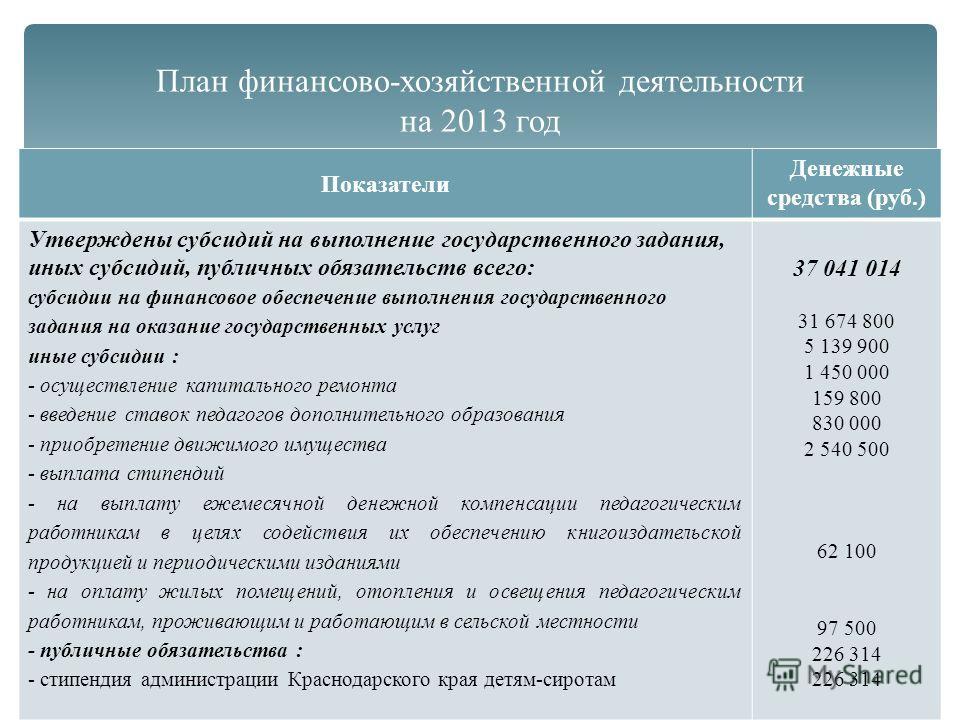 План финансово-хозяйственной деятельности на 2013 год Показатели Денежные средства (руб.) Утверждены субсидий на выполнение государственного задания, иных субсидий, публичных обязательств всего: субсидии на финансовое обеспечение выполнения государст