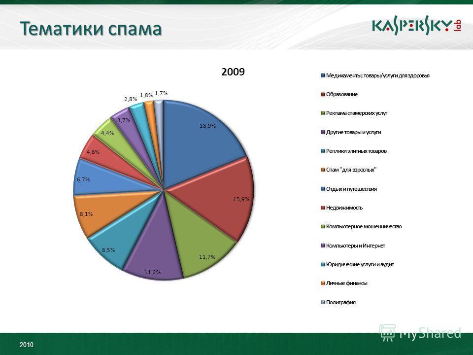 2010 Тематики спама