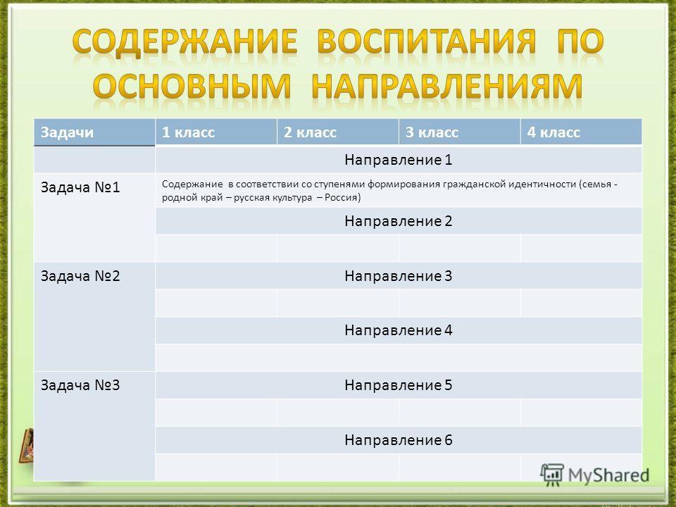Задачи1 класс2 класс3 класс4 класс Направление 1 Задача 1 Содержание в соответствии со ступенями формирования гражданской идентичности (семья - родной край – русская культура – Россия) Направление 2 Задача 2Направление 3 Направление 4 Задача 3Направл