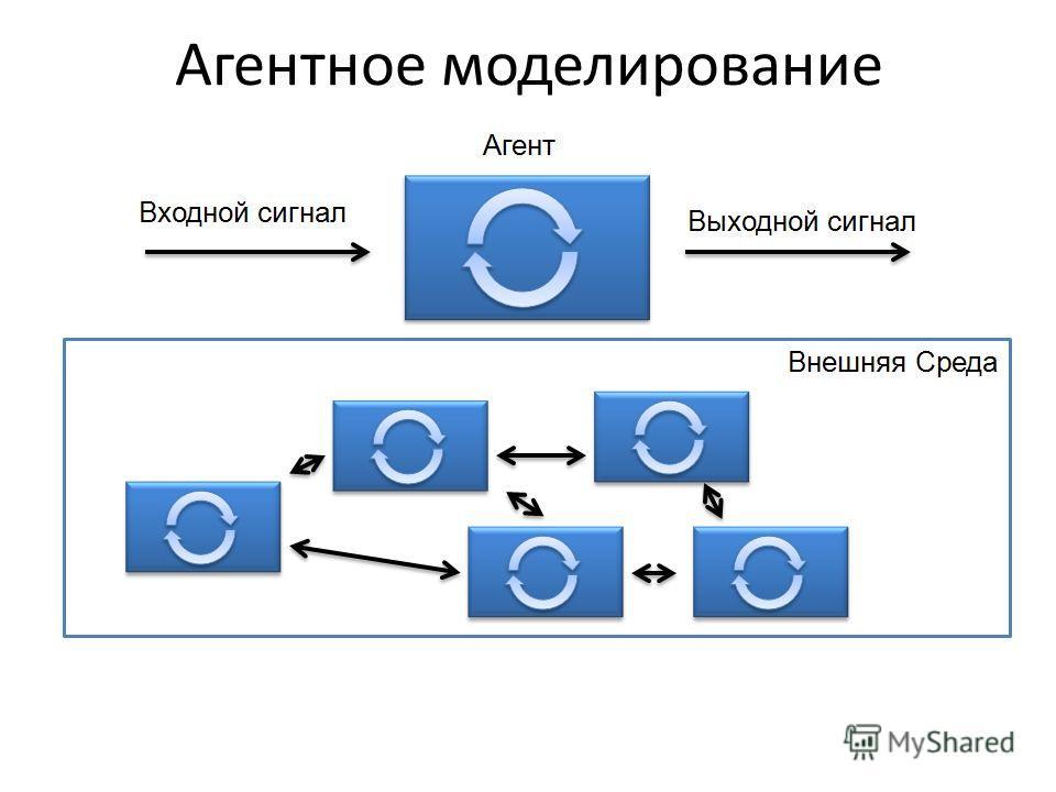 Агентное моделирование