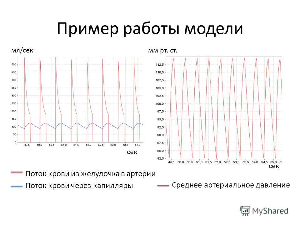 Пример работы модели Среднее артериальное давление Поток крови из желудочка в артерии Поток крови через капилляры мм рт. ст.мл/сек сек