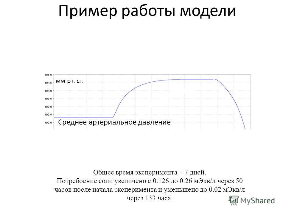 Пример работы модели Среднее артериальное давление мм рт. ст. Общее время эксперимента – 7 дней. Потребоение соли увеличено с 0.126 до 0.26 мЭкв/л через 50 часов после начала эксперимента и уменьшено до 0.02 мЭкв/л через 133 часа.