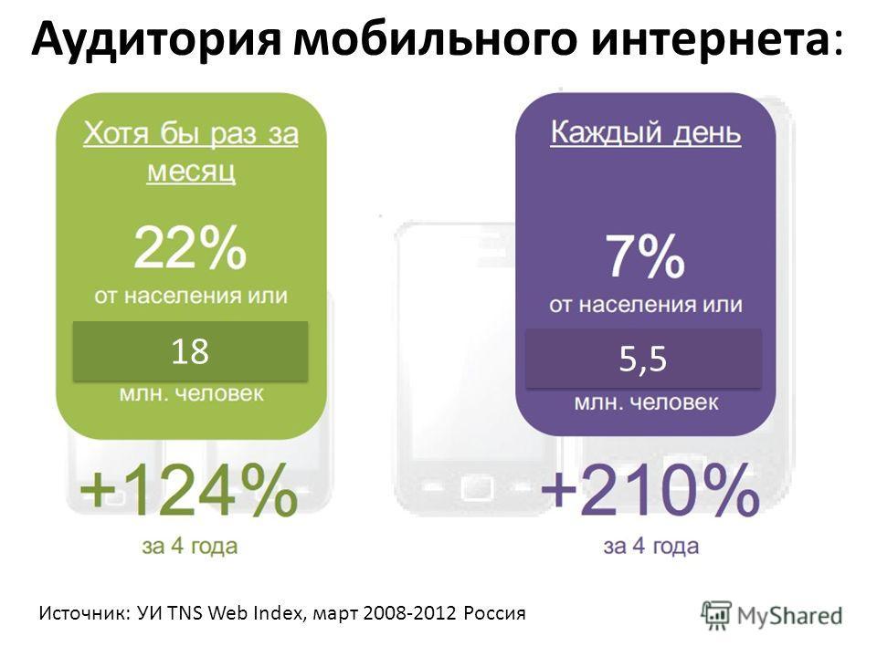 Аудитория мобильного интернета: Источник: УИ TNS Web Index, март 2008-2012 Россия 18 5,5