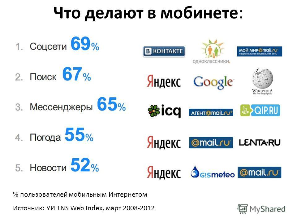 6.7 млн или 49%пользователей выходят в интернет с обыкновенного мобильного телефона 6.0 млн или 44% пользователей используют смартфон / коммуникатор 0.9 млн. или 7% пользователей - планшет Источник: УИ TNS Web Index, март 2008-2012 % пользователей мо