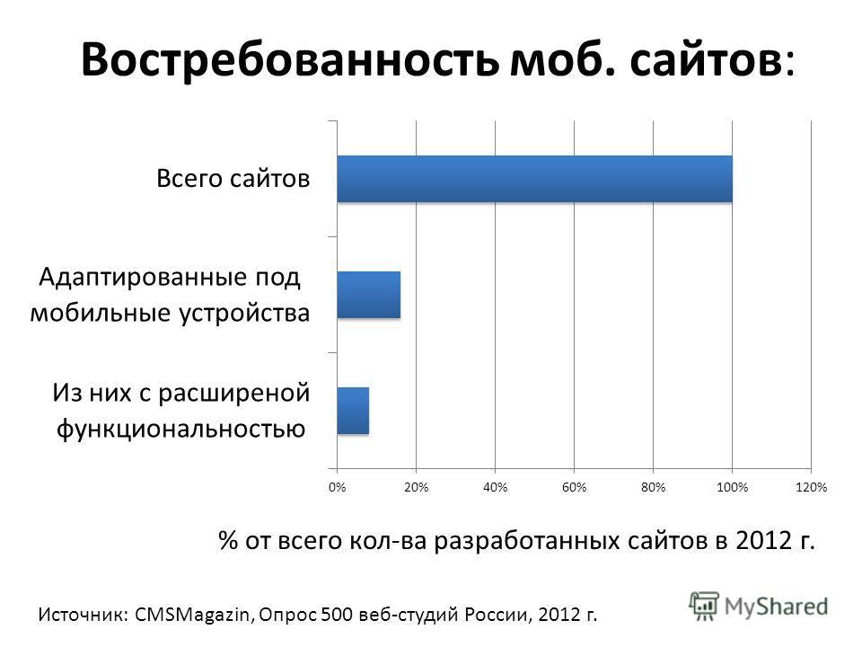 Востребованность моб. сайтов: % от всего кол-ва разработанных сайтов в 2012 г. Источник: CMSMagazin, Опрос 500 веб-студий России, 2012 г.
