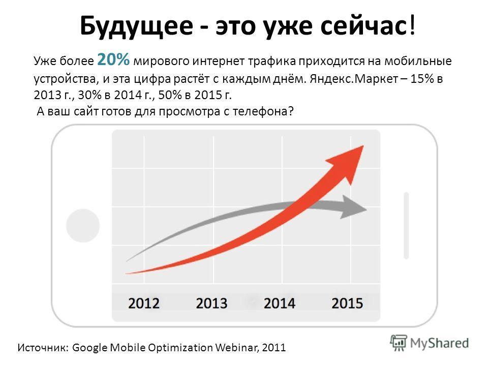 Будущее - это уже сейчас! Уже более 20% мирового интернет трафика приходится на мобильные устройства, и эта цифра растёт с каждым днём. Яндекс.Маркет – 15% в 2013 г., 30% в 2014 г., 50% в 2015 г. А ваш сайт готов для просмотра с телефона? Источник: G