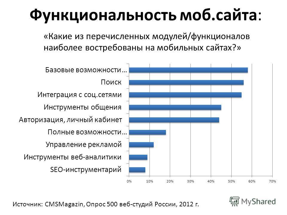 Функциональность моб.сайта: «Какие из перечисленных модулей/функционалов наиболее востребованы на мобильных сайтах?» Источник: CMSMagazin, Опрос 500 веб-студий России, 2012 г.